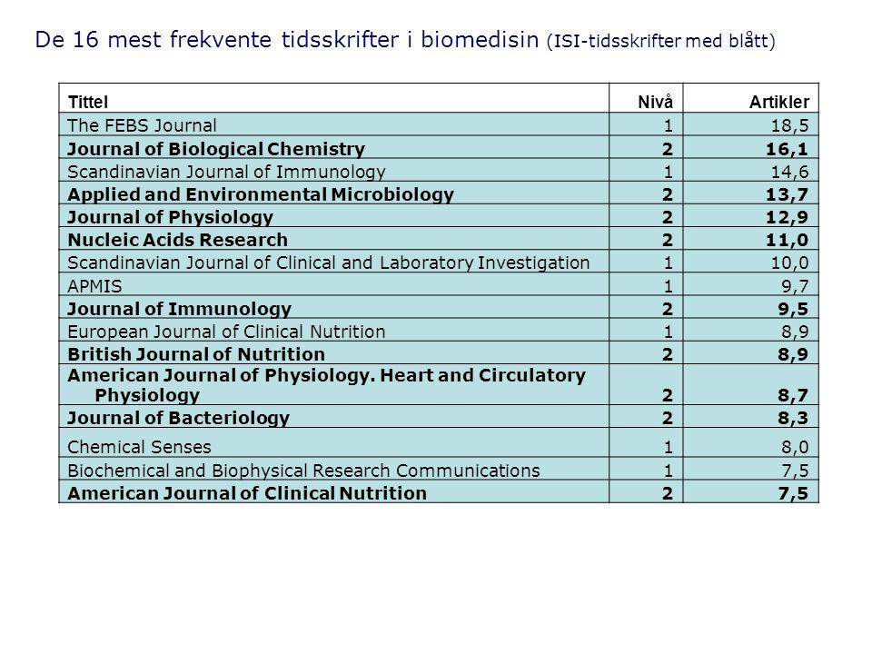 De 16 mest frekvente tidsskrifter i biomedisin (ISI-tidsskrifter med blått)