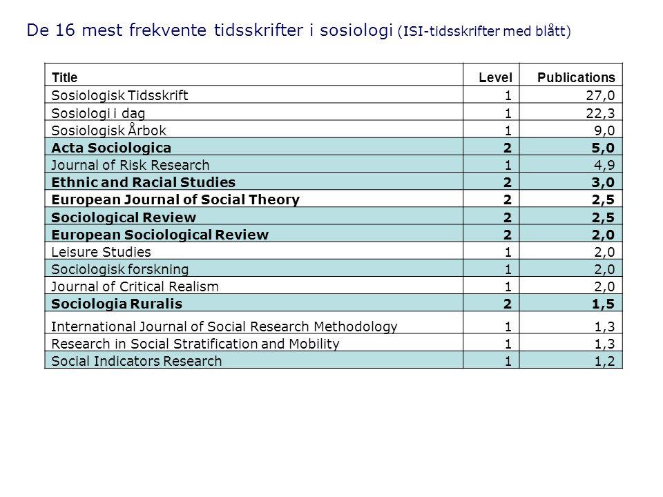 De 16 mest frekvente tidsskrifter i sosiologi (ISI-tidsskrifter med blått)
