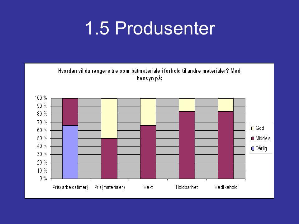 1.5 Produsenter