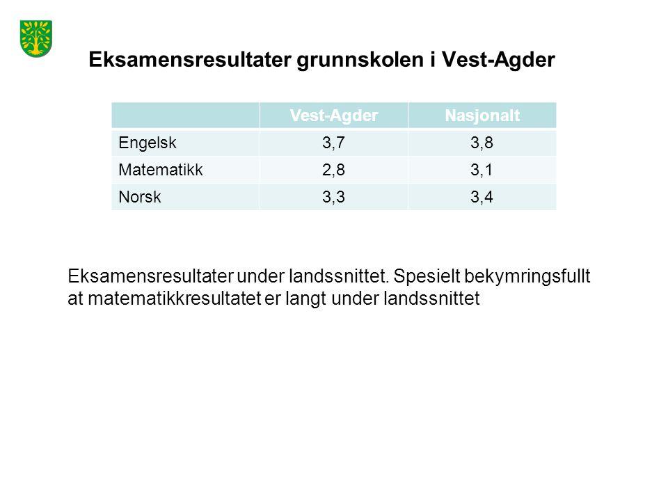 Eksamensresultater grunnskolen i Vest-Agder