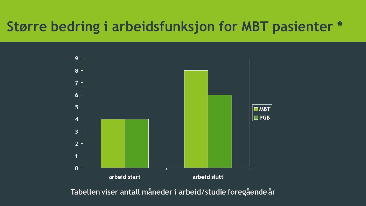 Større bedring i arbeidsfunksjon for MBT pasienter *