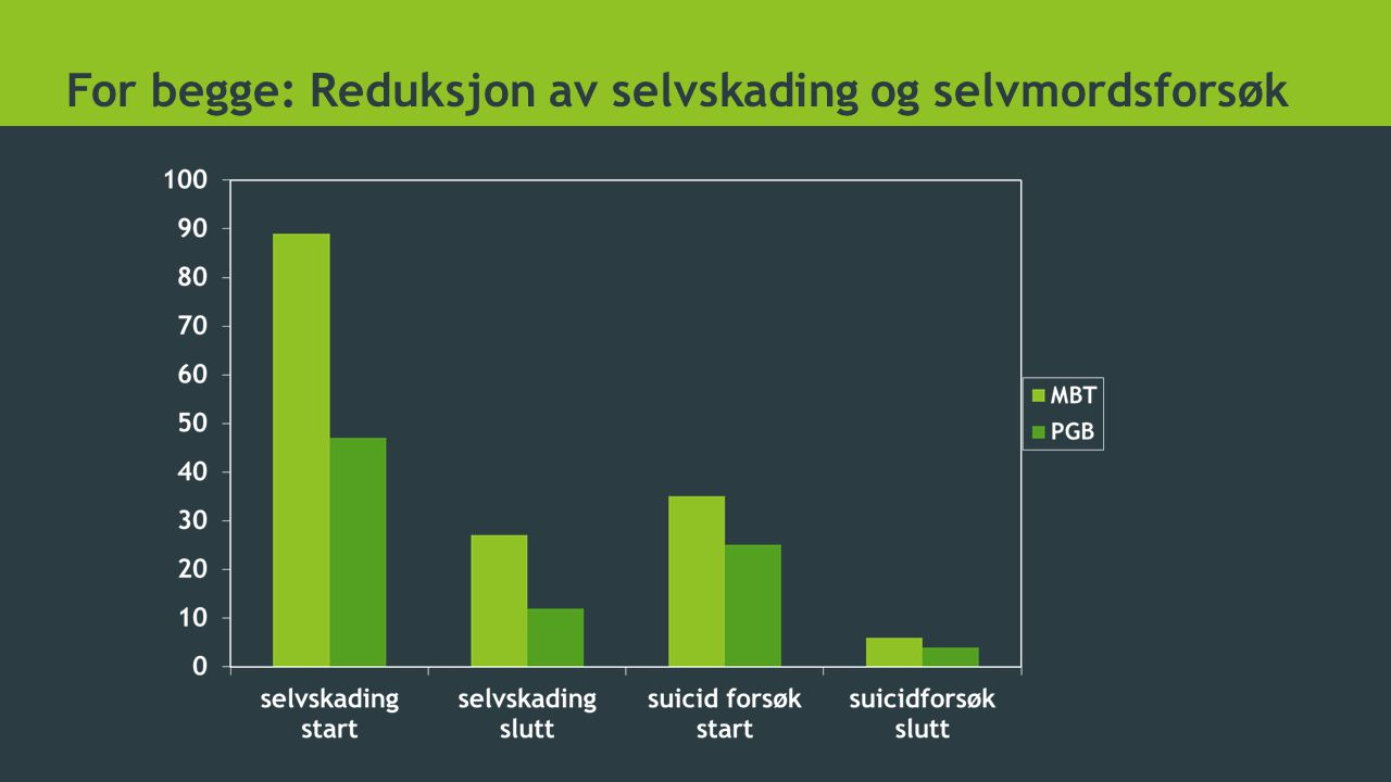 For begge: Reduksjon av selvskading og selvmordsforsøk