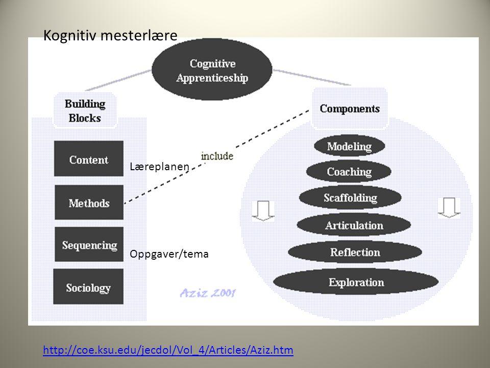 Kognitiv mesterlære Læreplanen Oppgaver/tema