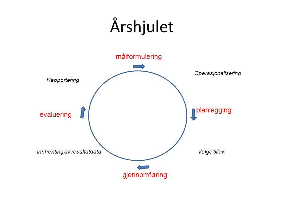 Årshjulet målformulering planlegging evaluering gjennomføring