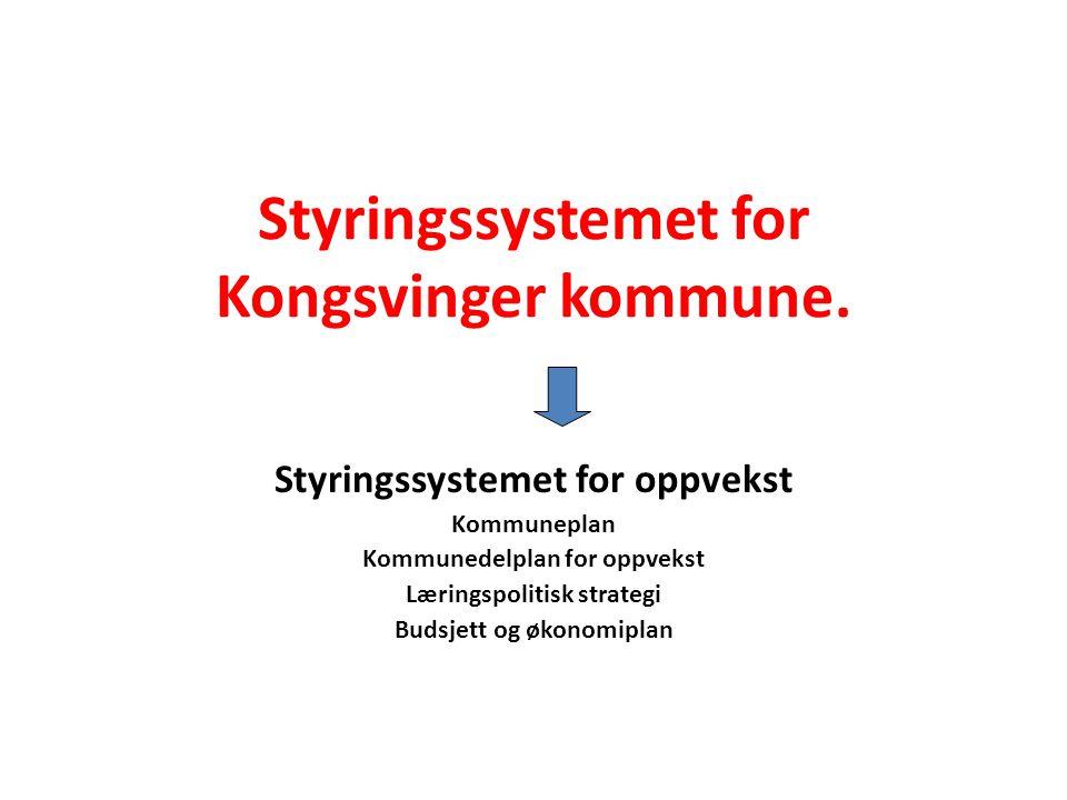 Styringssystemet for Kongsvinger kommune.