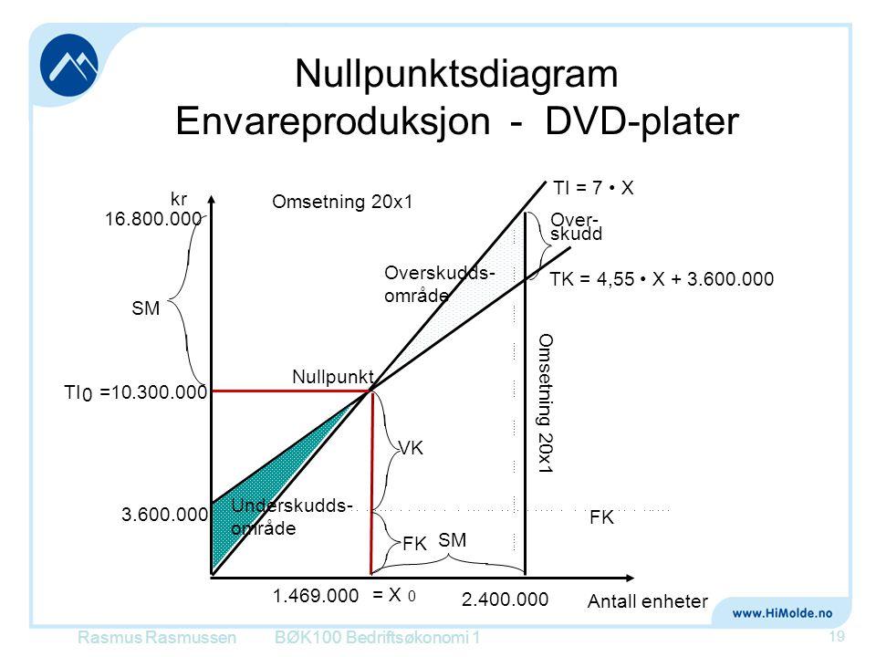 Nullpunktsdiagram Envareproduksjon - DVD-plater