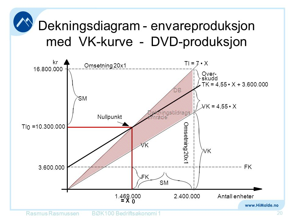 Dekningsdiagram - envareproduksjon med VK-kurve - DVD-produksjon