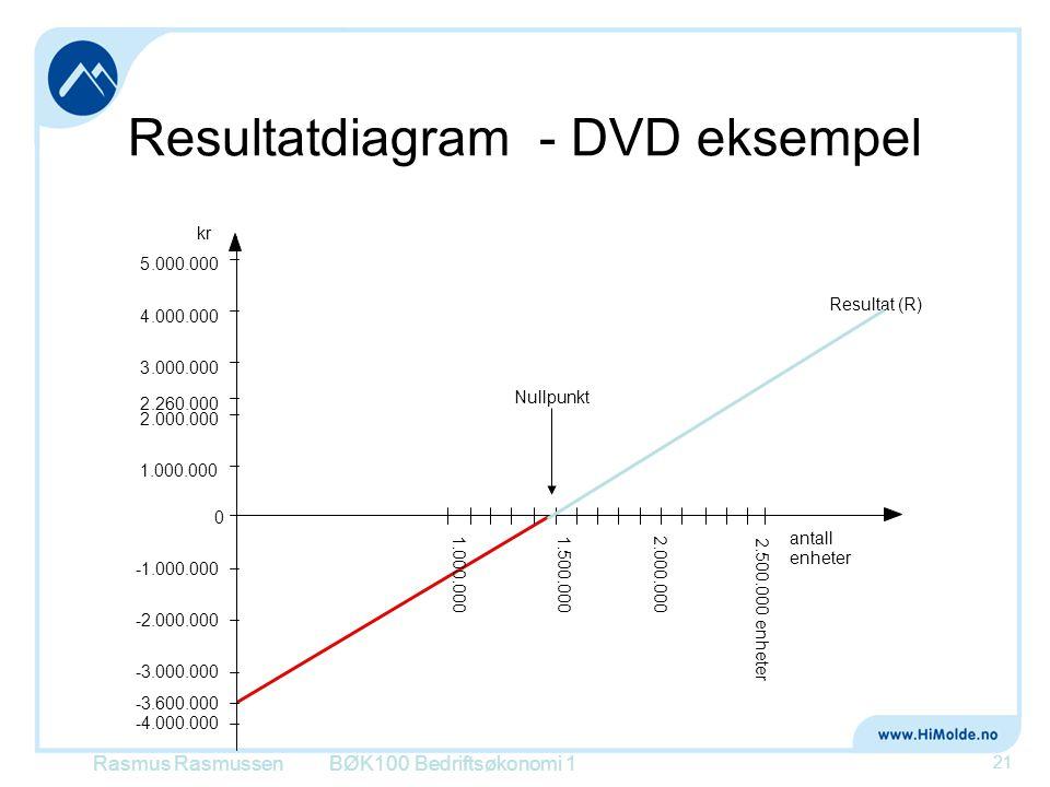 Resultatdiagram - DVD eksempel