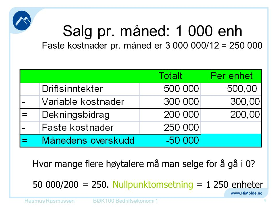 Salg pr. måned: 1 000 enh Faste kostnader pr