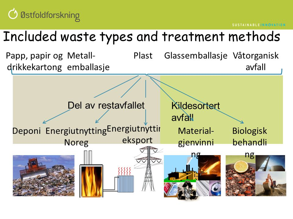 Included waste types and treatment methods
