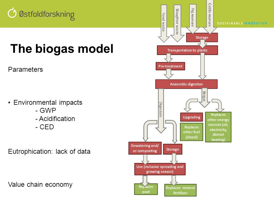 The biogas model Parameters Environmental impacts - GWP