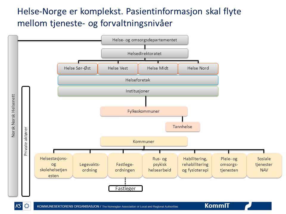 Helse-Norge er komplekst