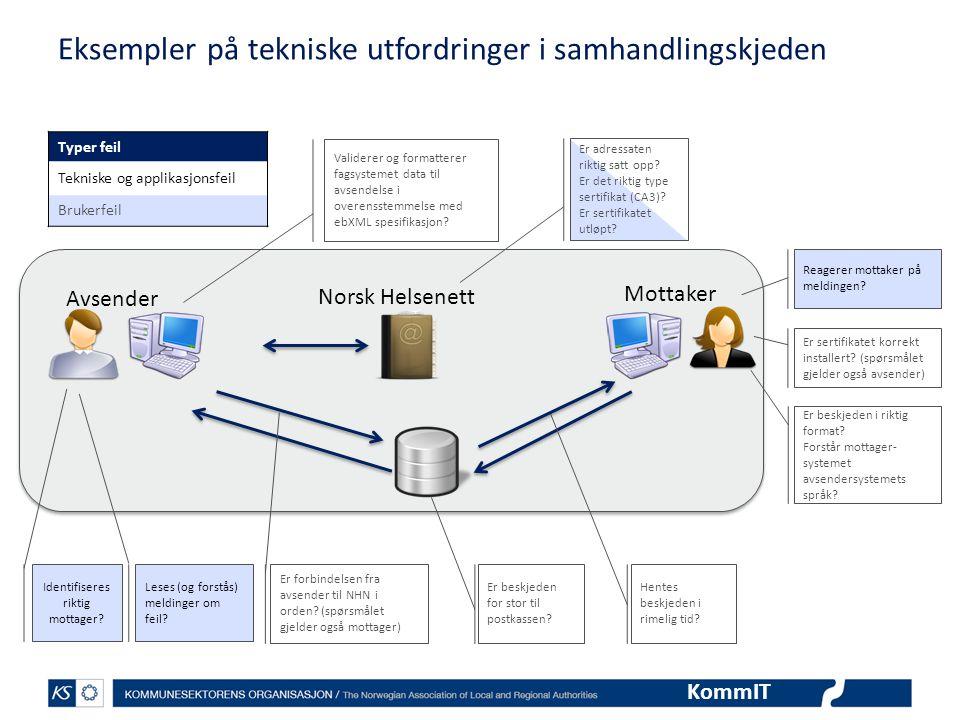 Eksempler på tekniske utfordringer i samhandlingskjeden