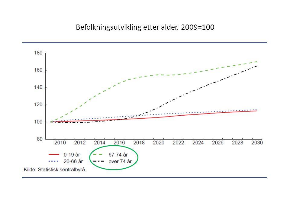 Befolkningsutvikling etter alder. 2009=100