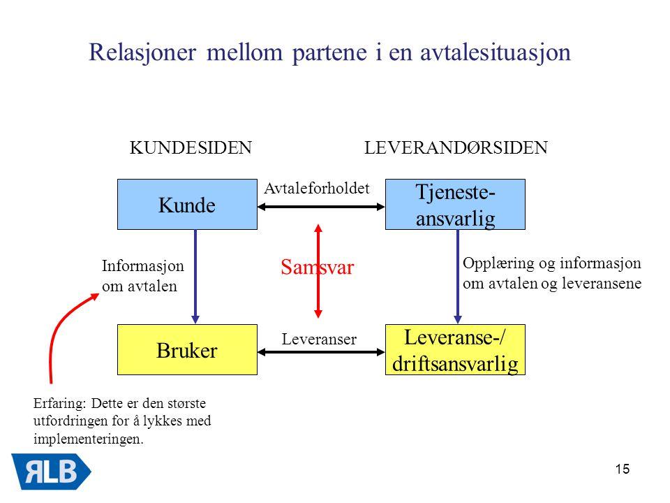 Relasjoner mellom partene i en avtalesituasjon