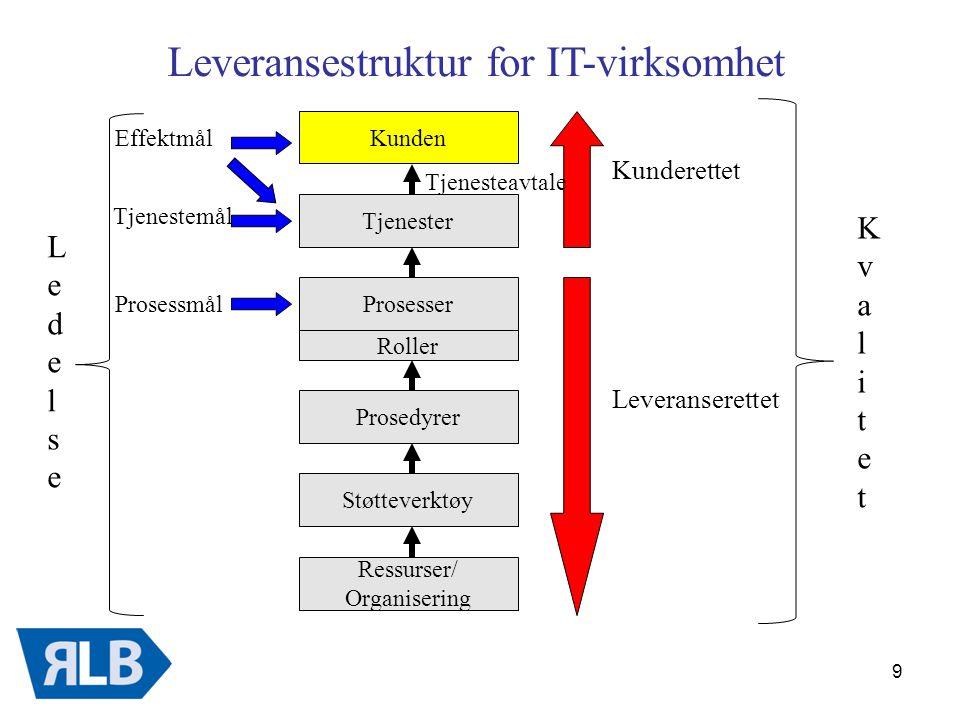 Leveransestruktur for IT-virksomhet