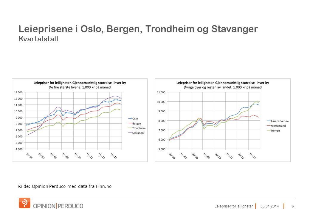 Leieprisene i Oslo, Bergen, Trondheim og Stavanger Kvartalstall