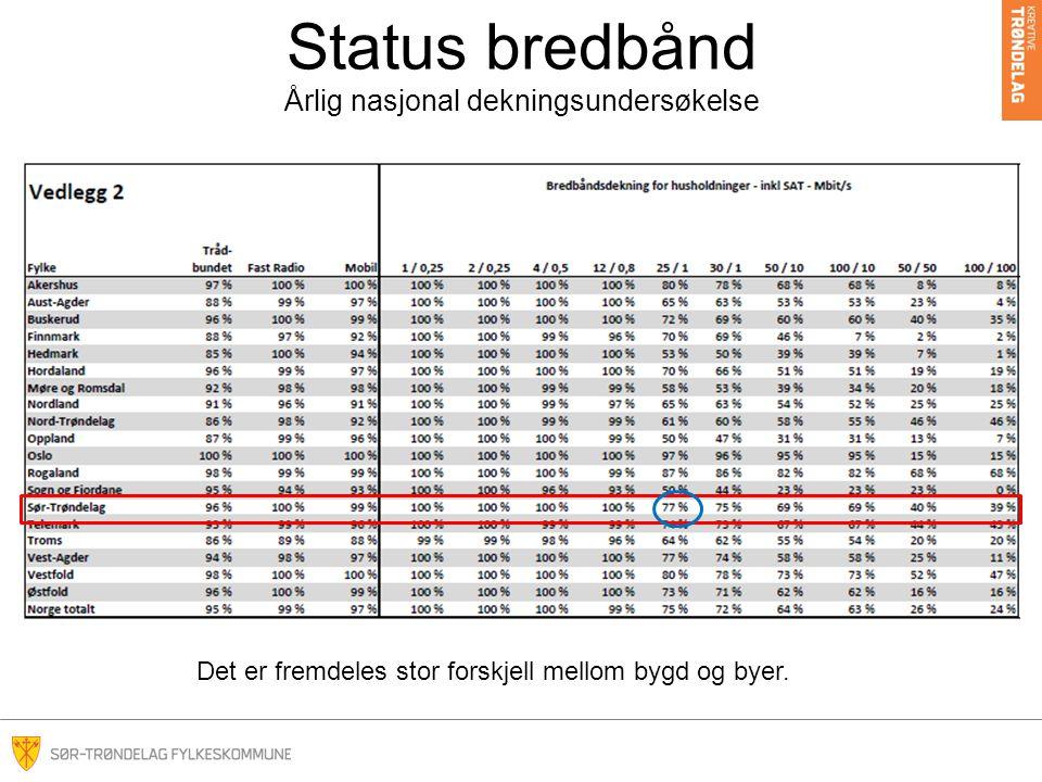 Status bredbånd Årlig nasjonal dekningsundersøkelse