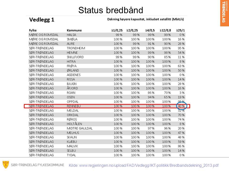 Status bredbånd 25/1 : 2011-22% 2012-92% 2013-40%