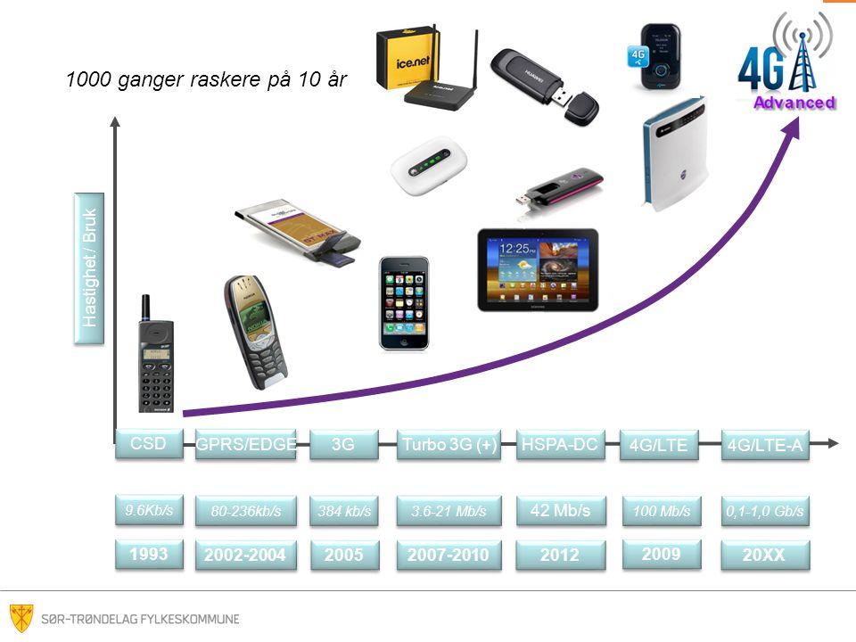 1000 ganger raskere på 10 år Hastighet / Bruk CSD GPRS/EDGE 3G