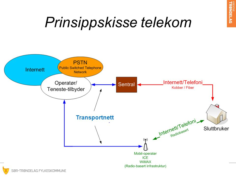Prinsippskisse telekom