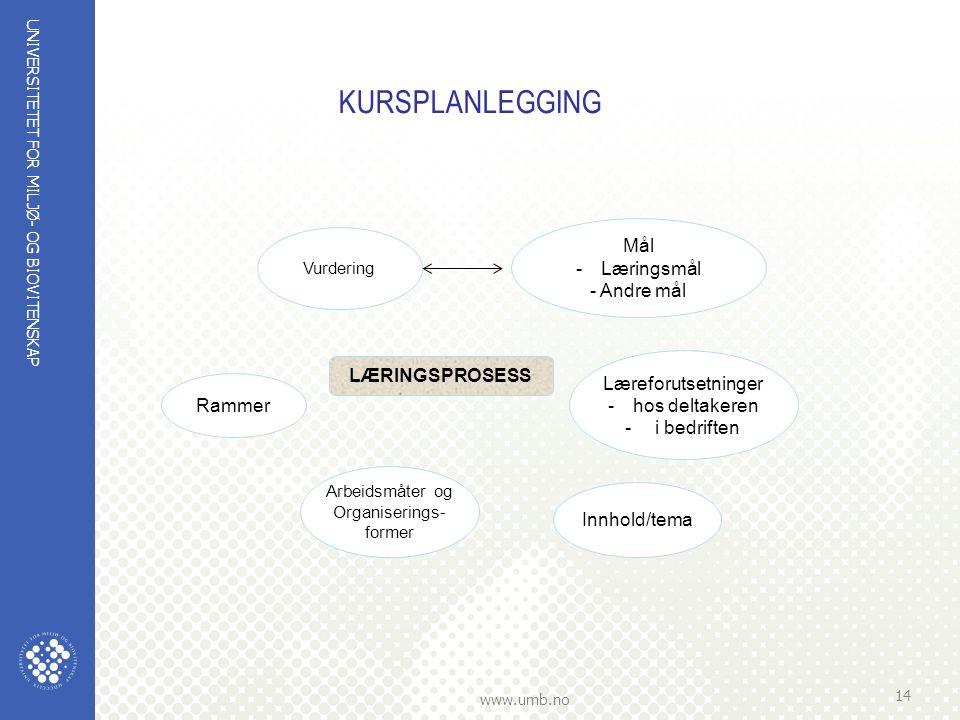 KURSPLANLEGGING Mål Læringsmål - Andre mål LÆRINGSPROSESS