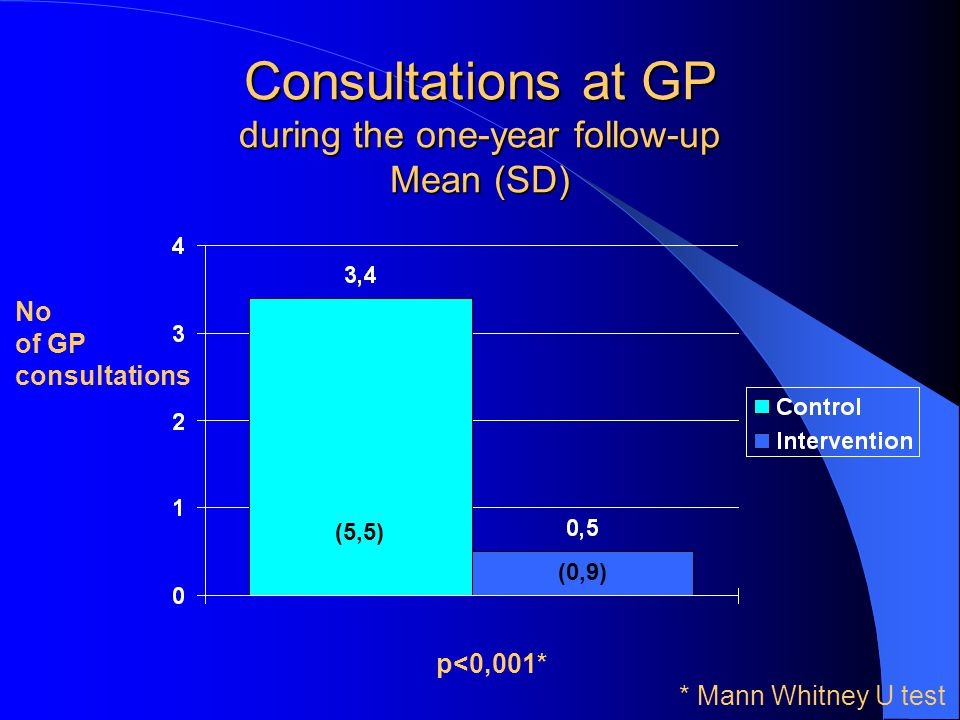 Consultations at GP during the one-year follow-up Mean (SD)