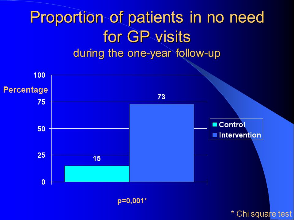 Proportion of patients in no need for GP visits during the one-year follow-up
