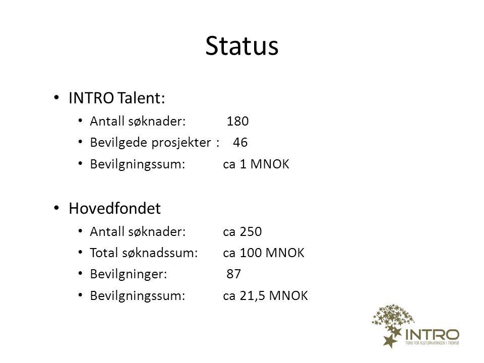 Status INTRO Talent: Hovedfondet Antall søknader: 180