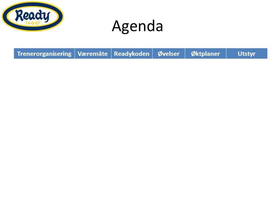 Agenda Trenerorganisering Væremåte Readykoden Øvelser Øktplaner Utstyr