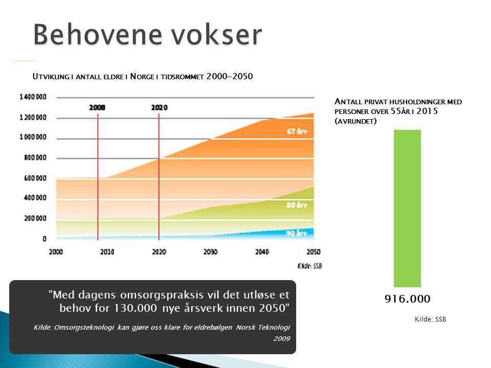 Behovene vokser Utvikling i antall eldre i Norge i tidsrommet 2000-2050. Antall privat husholdninger med personer over 55år i 2015 (avrundet)