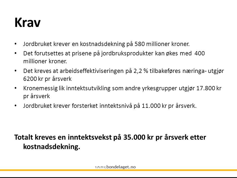 Krav Jordbruket krever en kostnadsdekning på 580 millioner kroner.