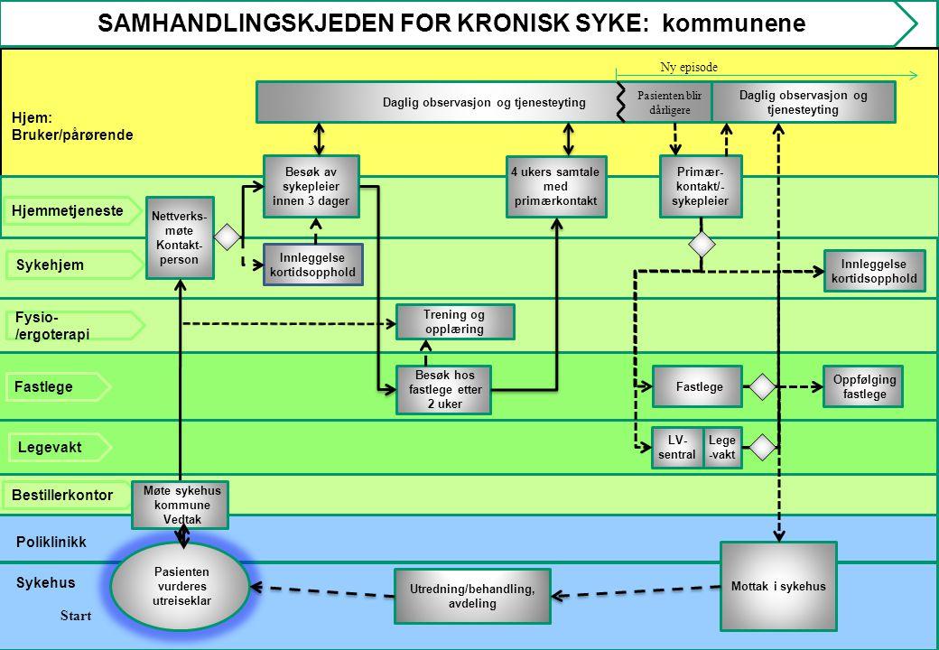 SAMHANDLINGSKJEDEN FOR KRONISK SYKE: kommunene
