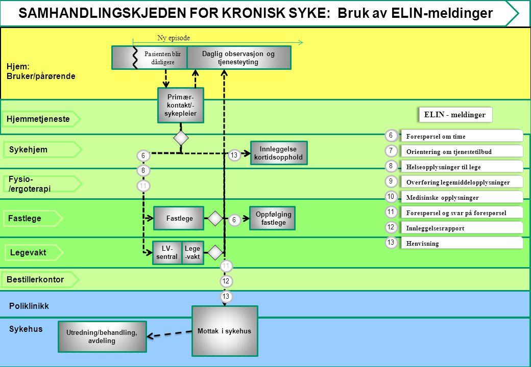 SAMHANDLINGSKJEDEN FOR KRONISK SYKE: Bruk av ELIN-meldinger