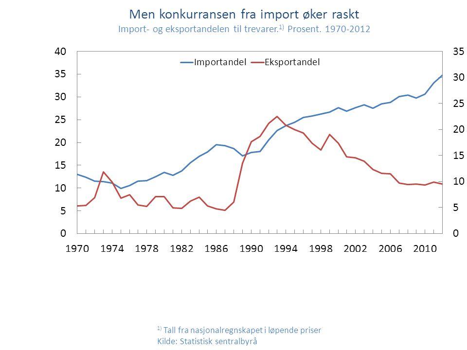 Men konkurransen fra import øker raskt Import- og eksportandelen til trevarer.1) Prosent. 1970-2012