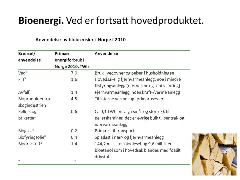 Bioenergi. Ved er fortsatt hovedproduktet.