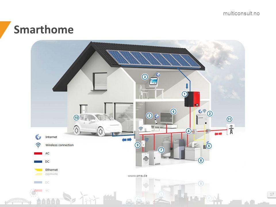 Smarthome Med denne løsningen, og energieffektive apparater, kan man øker den årlige andelen egenforbruk opp til ca. 60 %.