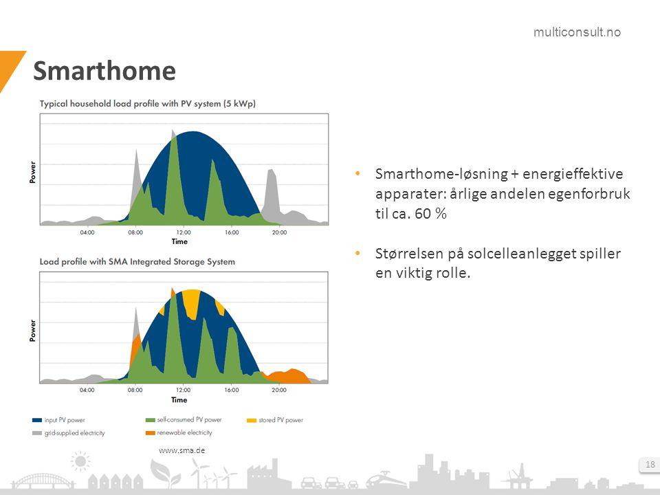 Smarthome Smarthome-løsning + energieffektive apparater: årlige andelen egenforbruk til ca. 60 %
