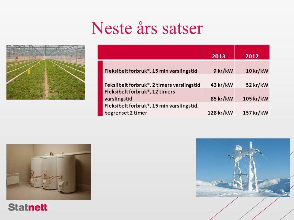 Neste års satser 2013 2012 Fleksibelt forbruk*, 15 min varslingstid