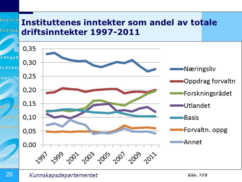 Instituttenes inntekter som andel av totale driftsinntekter 1997-2011