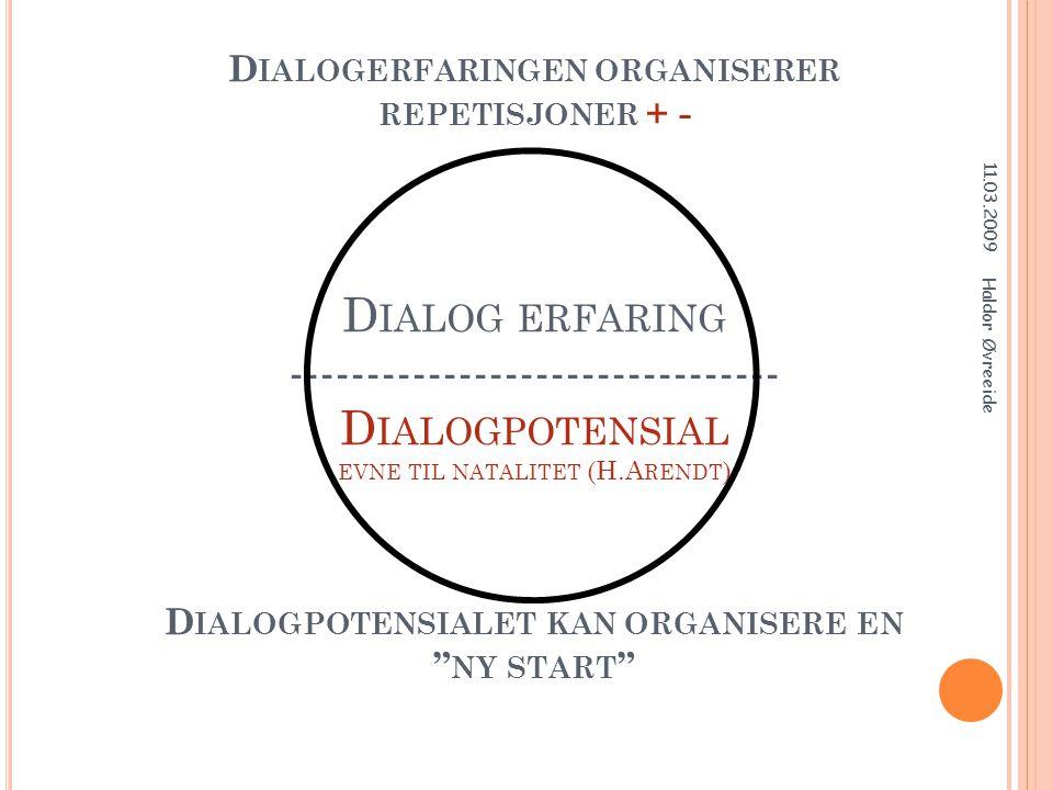 Dialogerfaringen organiserer repetisjoner + - Dialog erfaring -------------------------------- Dialogpotensial evne til natalitet (H.Arendt) Dialogpotensialet kan organisere en ny start