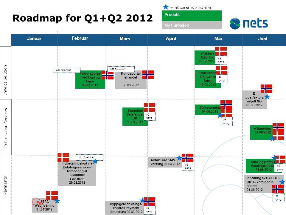 Roadmap for Q1+Q2 2012 Januar Februar Mars April Mai Juni