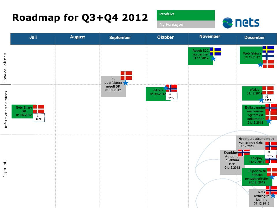 Roadmap for Q3+Q4 2012 Juli August September Oktober November Desember