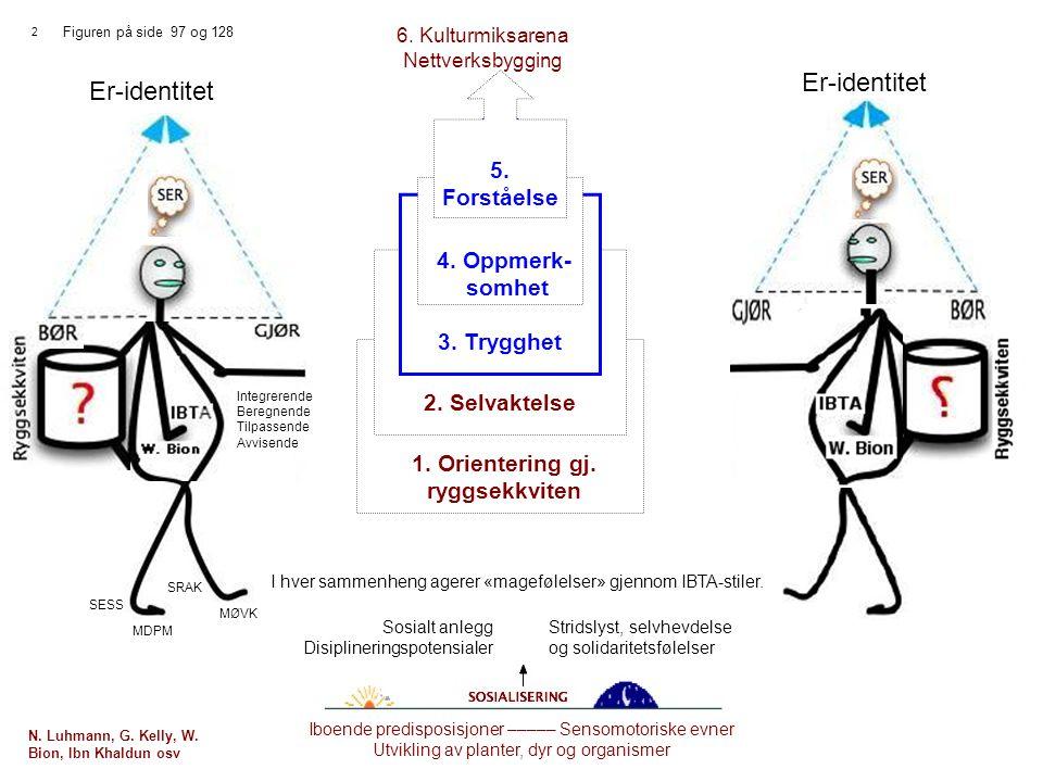 Er-identitet Er-identitet 5. Forståelse 4. Oppmerk- somhet 3. Trygghet