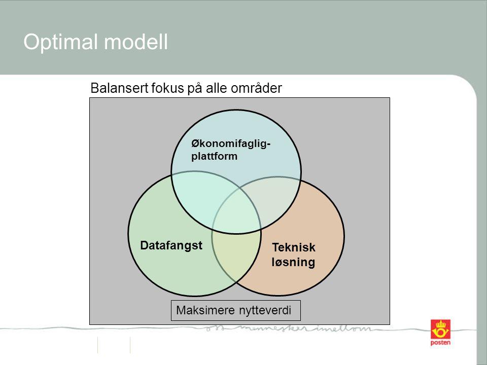 Optimal modell Balansert fokus på alle områder Datafangst Teknisk