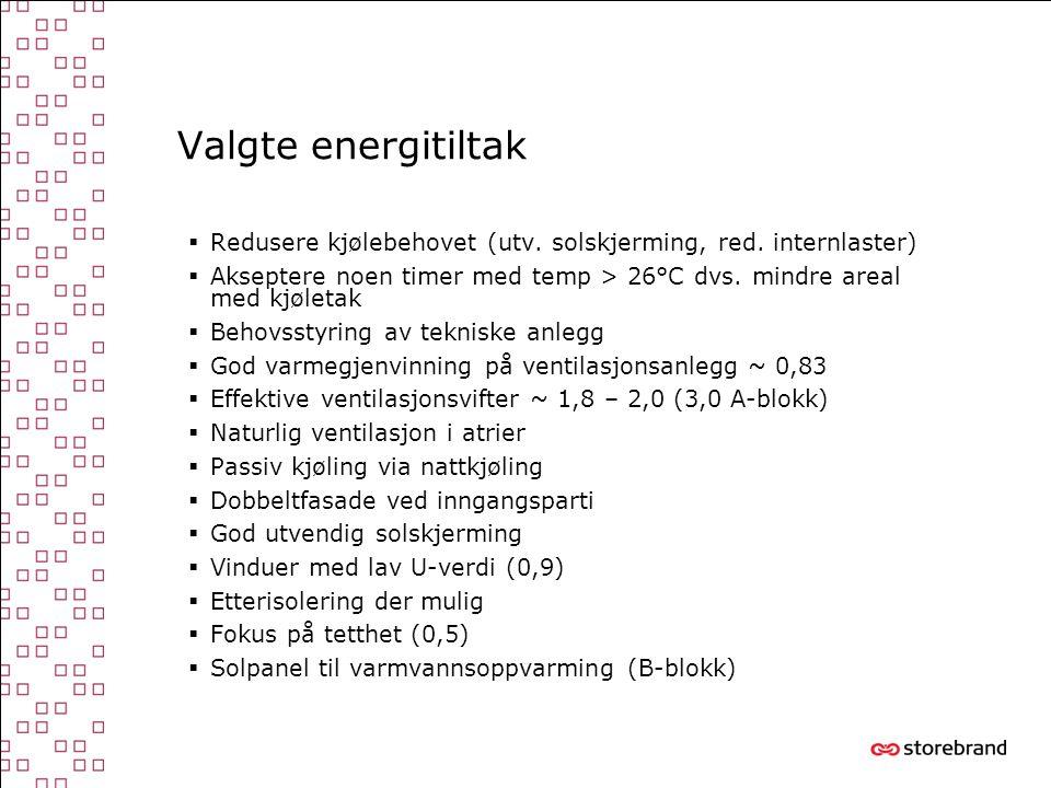 Valgte energitiltak Redusere kjølebehovet (utv. solskjerming, red. internlaster)