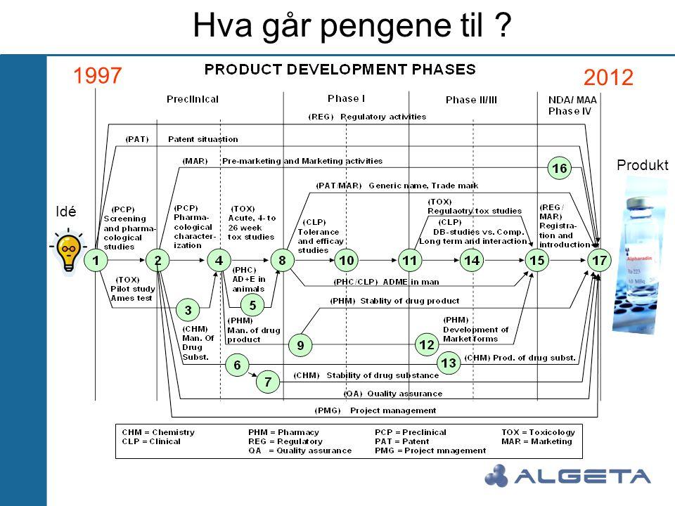 Hva går pengene til 1997 2012 MAA Produkt Idé