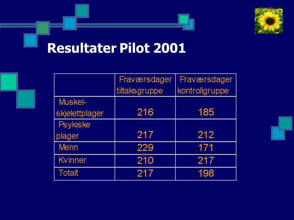 Resultater Pilot 2001