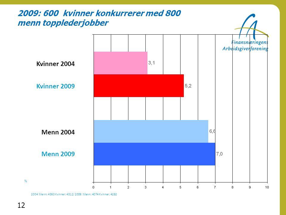2009: 600 kvinner konkurrerer med 800 menn topplederjobber