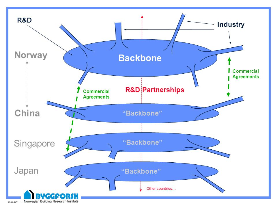 Backbone Norway China Singapore Japan R&D Industry R&D Partnerships